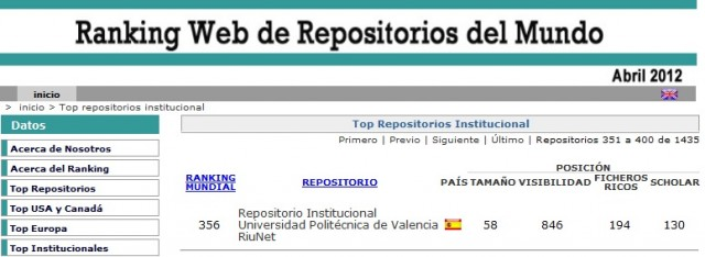 ranking repositorio abril12