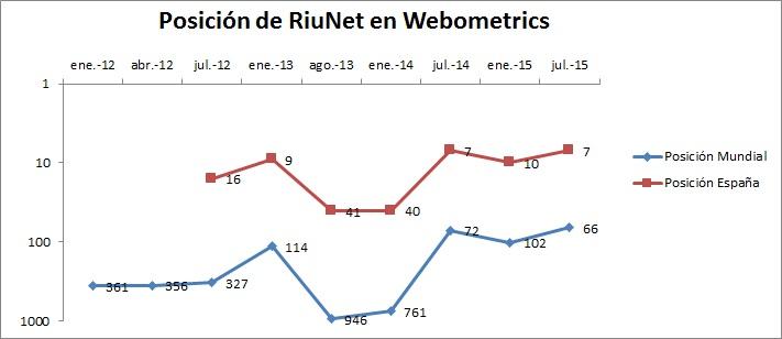 webometricsC
